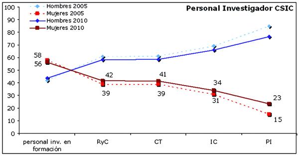 Porcentaje de mujeres y hombres en los distintos niveles a lo largo de la carrera científica en el CSIC en 2005 y 2010. RyC, contratos Ramón y Cajal; CT, Científicos/as Titulares; IC, Investigadores/as Científicos; PI, Profesores/as de Investigación