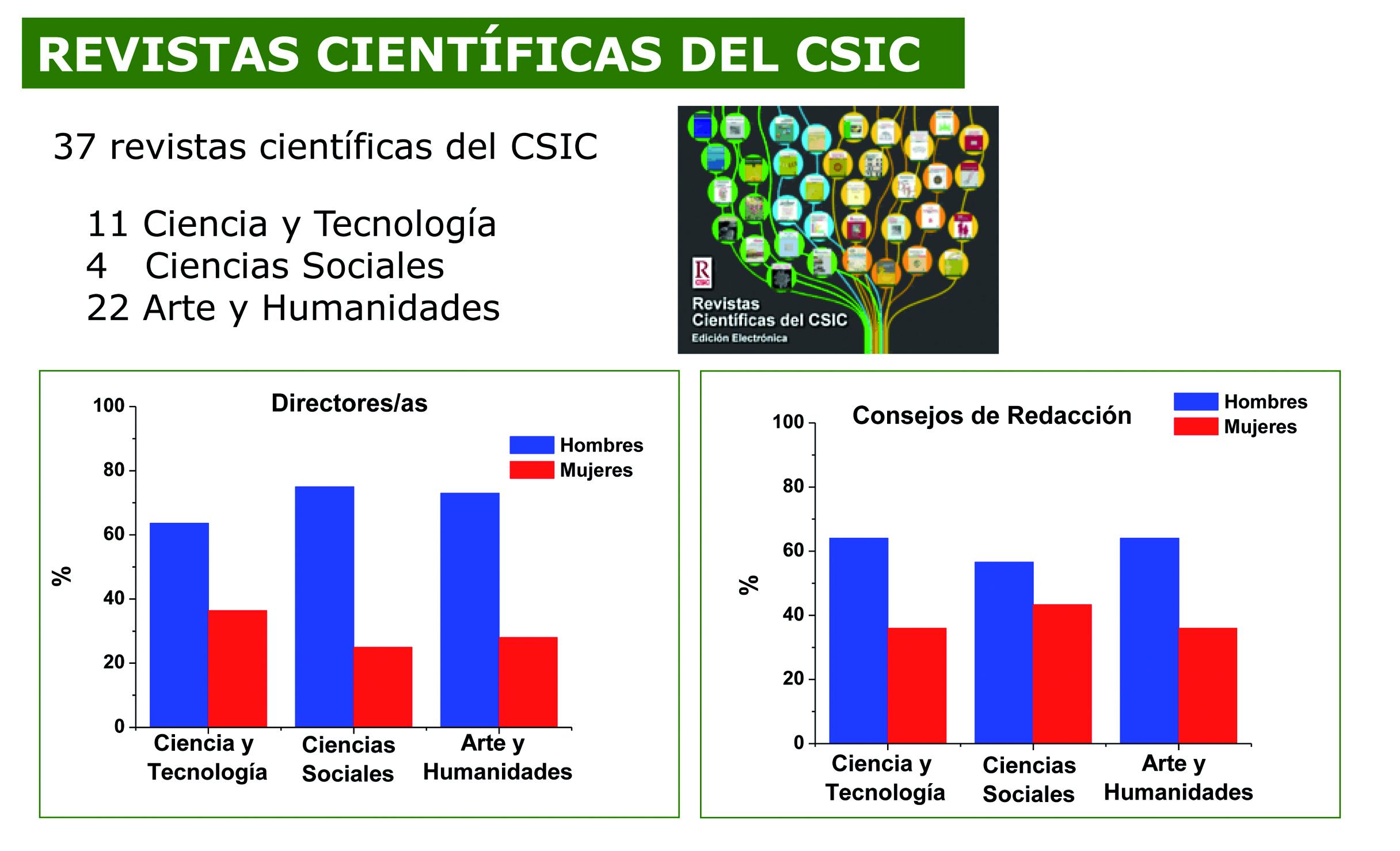 La Comisión de Mujeres y Ciencia del CSIC: diez años promoviendo la ...