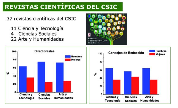 Datos desagregados por sexo de los directores y los consejos de redacción de las revistas editadas por el CSIC