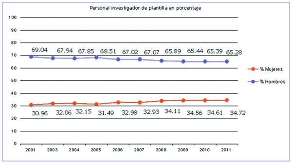 Variaciones del personal investigador funcionario del CSIC durante los últimos diez años