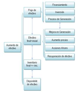 Aumento de efectivo. Basado en Rivera y Morúa
