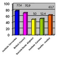 Comparación de los recursos sobre sus porcentajes totales