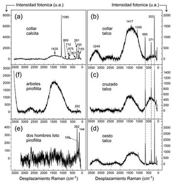 Espectros Raman de minerales de algunas estatuillas