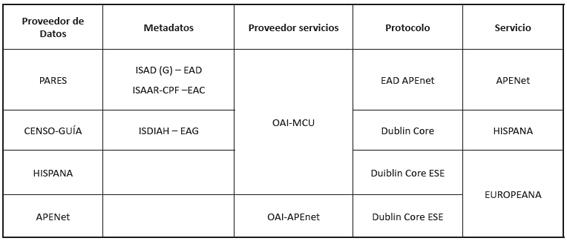 Protocolo Transmisión Contenidos PARES OAI – APENet / EUROPEANA