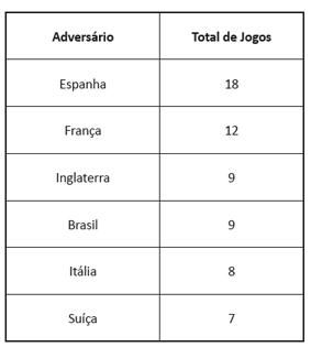 Países com quem Portugal realizou mais jogos particulares durante a Ditadura (Maio de 1926 a Abril 1974)