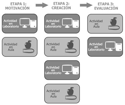 Esquema de estructuración de Diseños Didácticos Colaborativos (DCC)