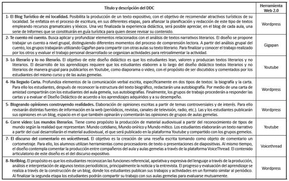 Resúmenes DDC creados y validados Lenguaje y Comunicación