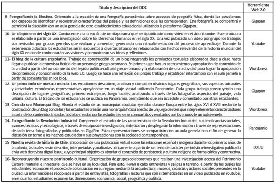 Resúmenes DDC creados y validados Historia y Ciencias Sociales