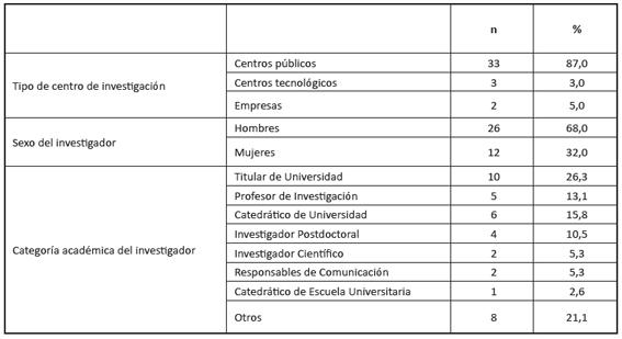 Distribución final de los participantes según variables