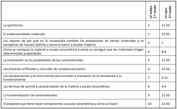 Contenidos básicos sobre nanotecnología según su nivel de dificultad para el público
