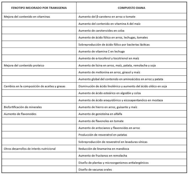 Algunos alimentos y cultivos transgénicos mejorados en su composición nutricional desarrollados hasta la fecha