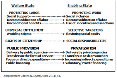 Shift in Central Tendencies from Welfare to Enabling State
