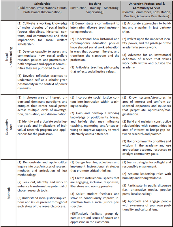 Social Justice Learning Objectives (SJLOs) for Doctoral Programs in Social Welfare