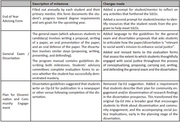Example Milestone Revisions