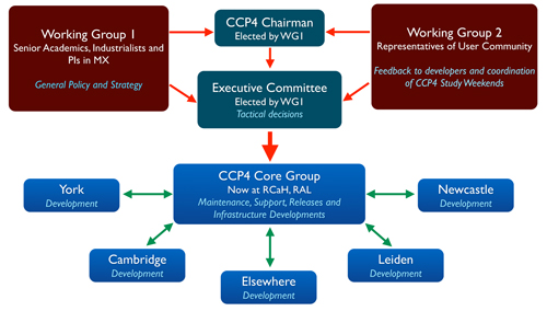 Structure of CCP4 Collaboration