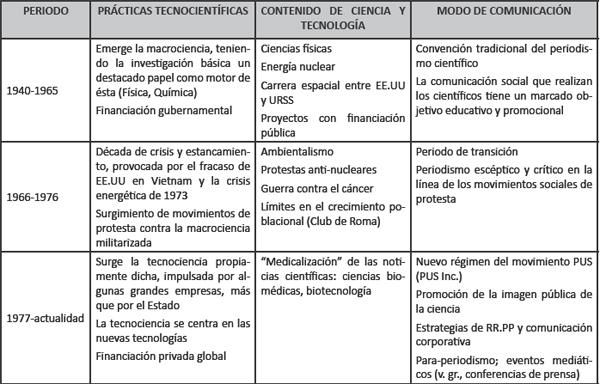 Resumen de los cambios en los modos de comunicación de la ciencia (Adaptado de Bauer y Gregory, 2008)