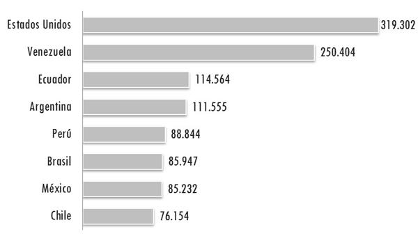 Top 8 de número de visitantes extranjeros procedentes del continente americano que ingresaron a Colombia durante 2012