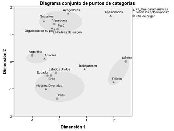 Análisis de correspondencia entre las características de los colombianos y país de origen de los visitantes extranjeros
