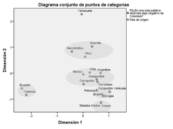 Análisis de correspondencia entre los aspectos negativos de Colombia y variables demográficas: país de origen de los prospectos