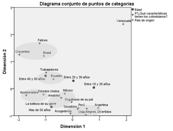 Análisis de correspondencia entre las características que tienen los colombianos y variables demográficas: país de origen y edad de los prospectos