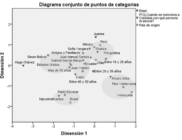 Análisis de correspondencia entre persona que asocia a Colombia y variables demográficas: país de origen y edad de los prospectos