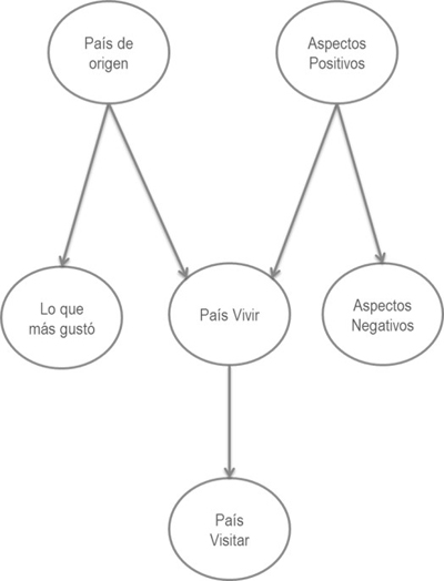 Red Bayesiana 1