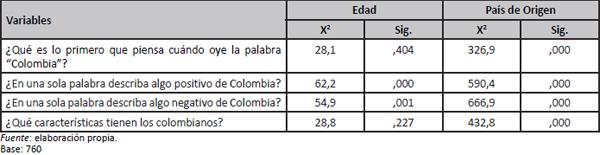 Test Chi Cuadrado de Imagen país de Colombia y variables demográficas de los visitantes