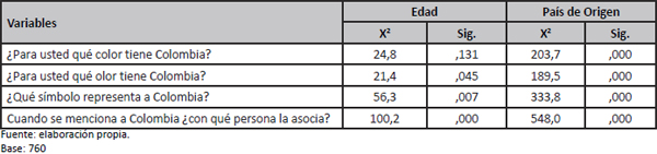 Test Chi Cuadrado de Asociación Simbólica de la imagen país de Colombia y variables demográficas de los visitantes