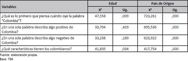Test Chi Cuadrado de Imagen país de Colombia y variables demográficas de los prospectos