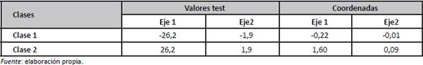 Coordenadas y valores- test sobre los  ejes factoriales