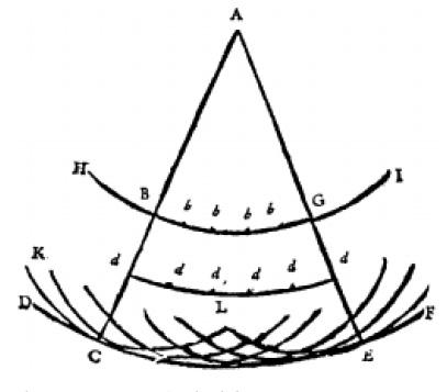 El principio de Huygens, tal como se ilustra en el Traité de la lumière
