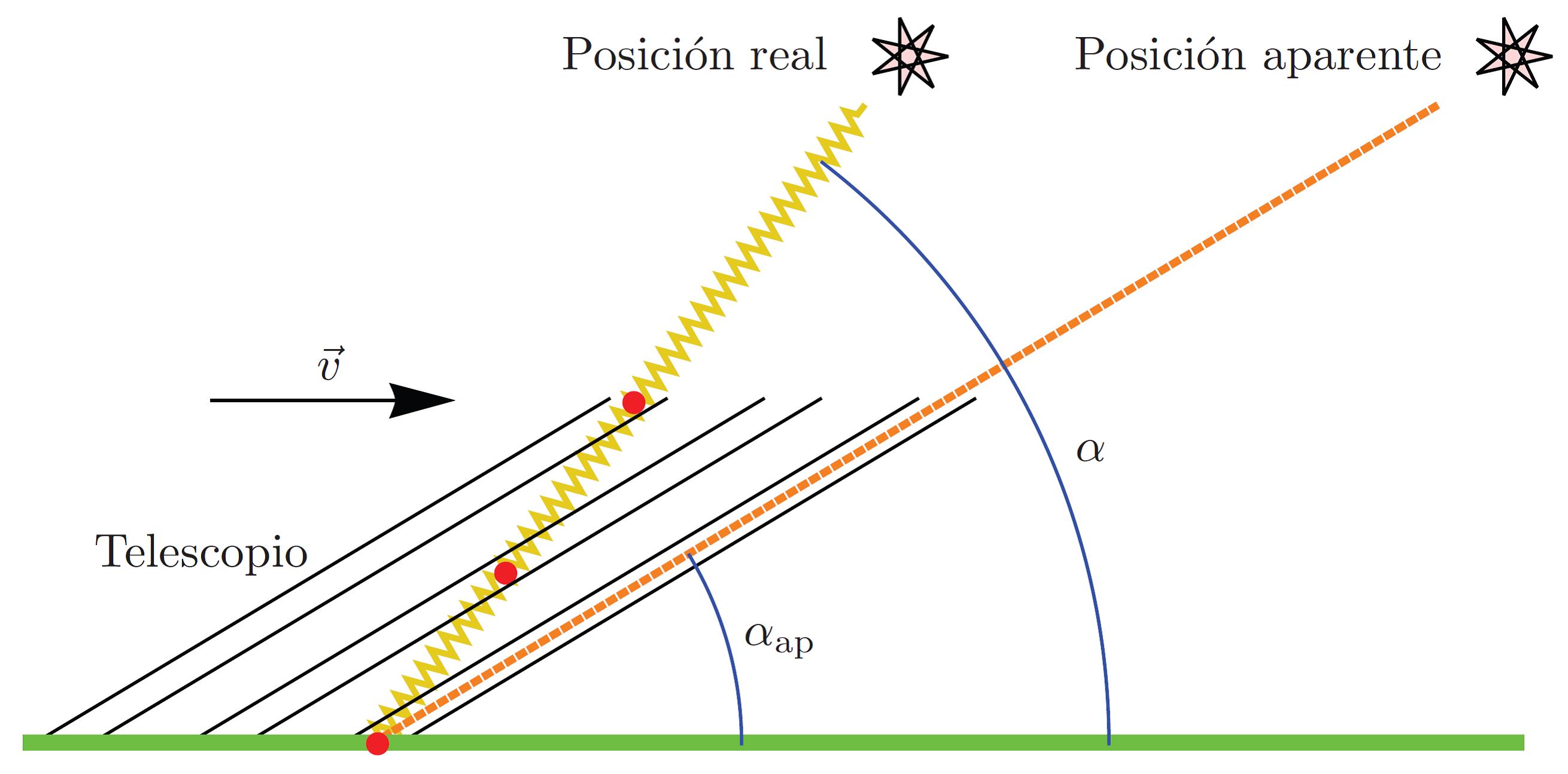 Einstein, la luz, el espacio-tiempo y los cuantos   Fernando Barbero ...