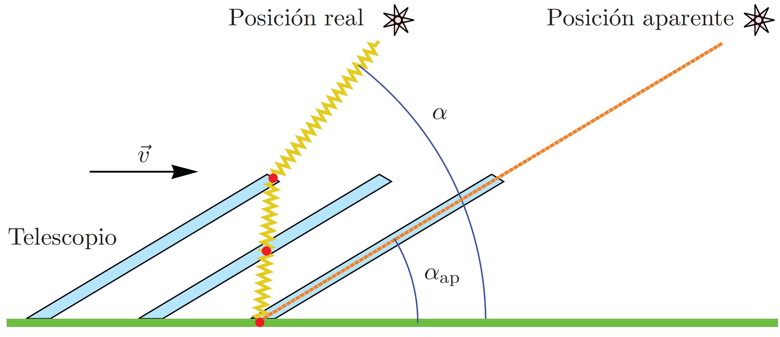 Einstein, la luz, el espacio-tiempo y los cuantos | Fernando Barbero ...