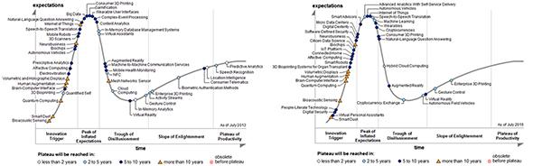Datos de las tecnologías emergentes correspondientes a Hype Cycle de julio de 2013 y 2015