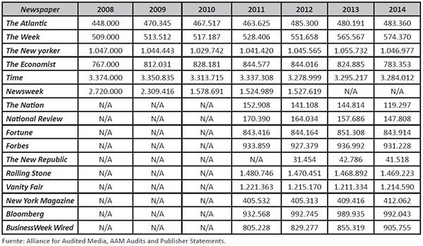 Datos de venta de diarios más suscripción de periódicos estadounidenses, periodo 2008-2014