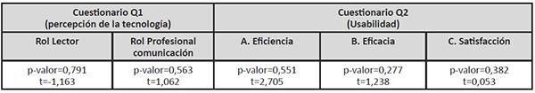 Resultados de análisis de comparación mediante estadístico t-student