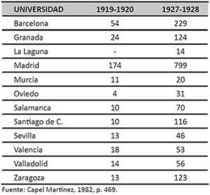 Evolución del número total de matrículas femeninas por Universidades (1919-1928)