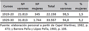 Varones y mujeres en la Universidad española (1919-1930)