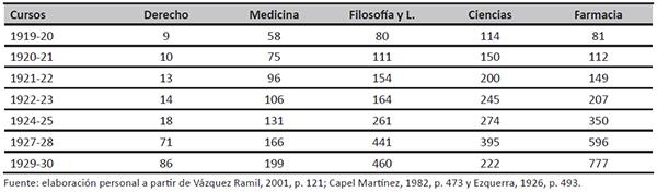 Nº de mujeres en las distintas carreras universitarias (1919-1920/1929-1930)