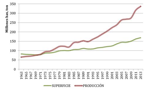 Evolución de la superficie cultivada (millones de hectáreas) y producción (millones de toneladas) de leguminosas grano en el mundo en los últimos 50 años (FAOSTAT, 2013)