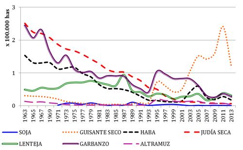 Evolución de la superficie (hectáreas) de leguminosas grano en España en los últimos 50 años (FAOSTAT, 2013)