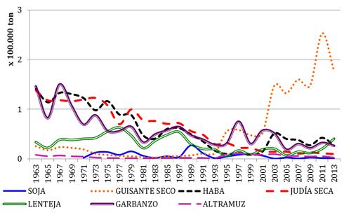 Evolución de la producción (toneladas) de leguminosas grano en España en los últimos 50 años (FAOSTAT, 2013)