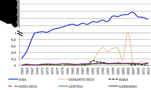 Evolución de las importaciones (toneladas) de leguminosas grano en España en los últimos 50 años (FAOSTAT, 2013). Eje Y cortado en 1 millón por cambio de escala