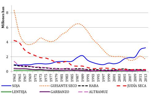 Evolución de la superficie (hectáreas) de leguminosas grano en Europa en los últimos 50 años (FAOSTAT, 2013)