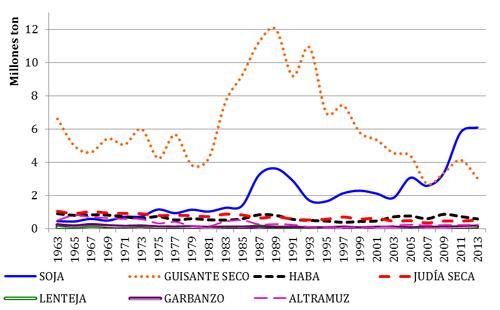 Evolución de la producción (toneladas) de leguminosas grano en Europa en los últimos 50 años (FAOSTAT, 2013)