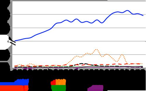 Evolución de las importaciones (toneladas) de leguminosas grano en Europa en los últimos 50 años (FAOSTAT, 2013). Eje Y cortado en 4 millones por cambio de escala