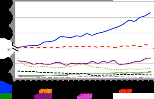Evolución de la superficie (hectáreas) de leguminosas grano en el mundo en los últimos 50 años (FAOSTAT, 2013). Eje Y cortado en 20 millones por cambio de escala