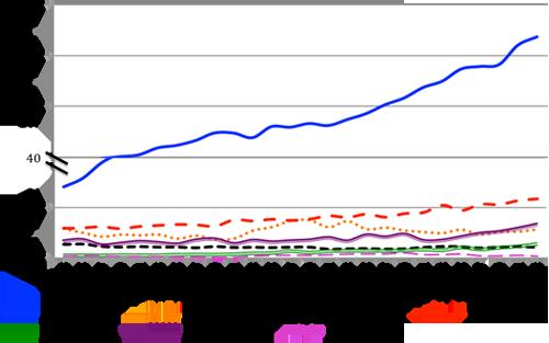 Evolución de la producción (toneladas) de leguminosas grano en el mundo en los últimos 50 años (FAOSTAT, 2013). Eje Y cortado en 40 millones por cambio de escala