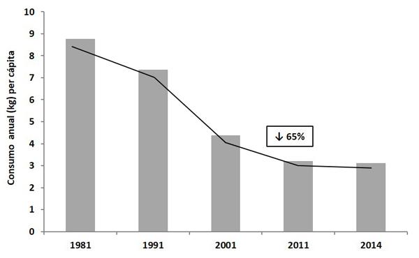Evolución del consumo anual de legumbres en la población española (1981-2014)