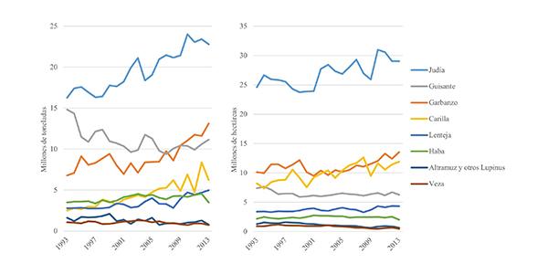 Producción (izquierda) y superficie cultivada (derecha) de las especies más importantes de leguminosas grano en el mundo, 1993-2013